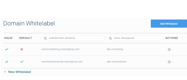 Domain Whitelabel - White Label email marketing
