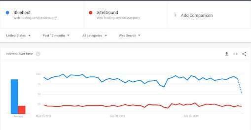 SiteGround and Bluehost
